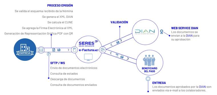 Funcionamiento nómina Electrónica Colombia