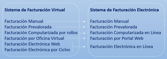 Diferencias SFV y SFE-1
