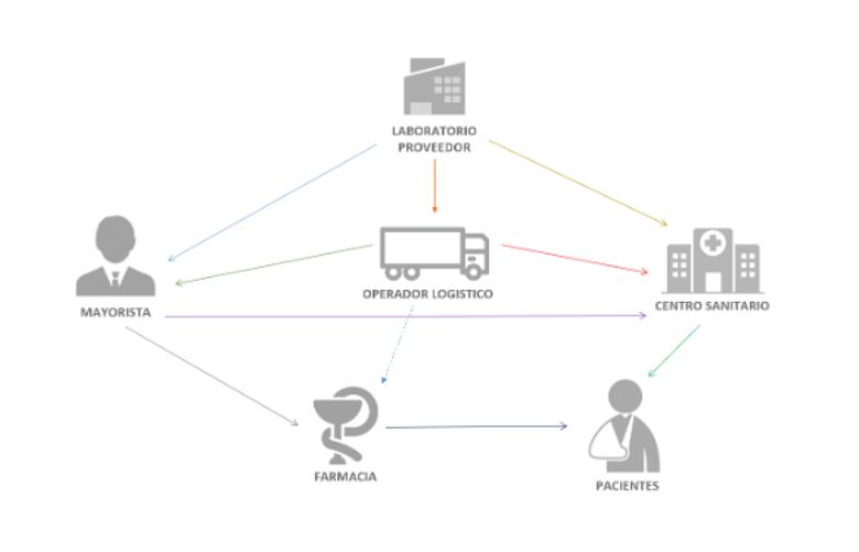 EDI Sector sanitario