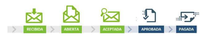 SERES_RinconFactura_Blog3_Graficoestados.png