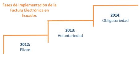 Fases Factura Electrónica en Ecuador.png