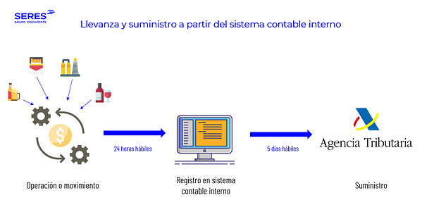 Sistema contable silicie
