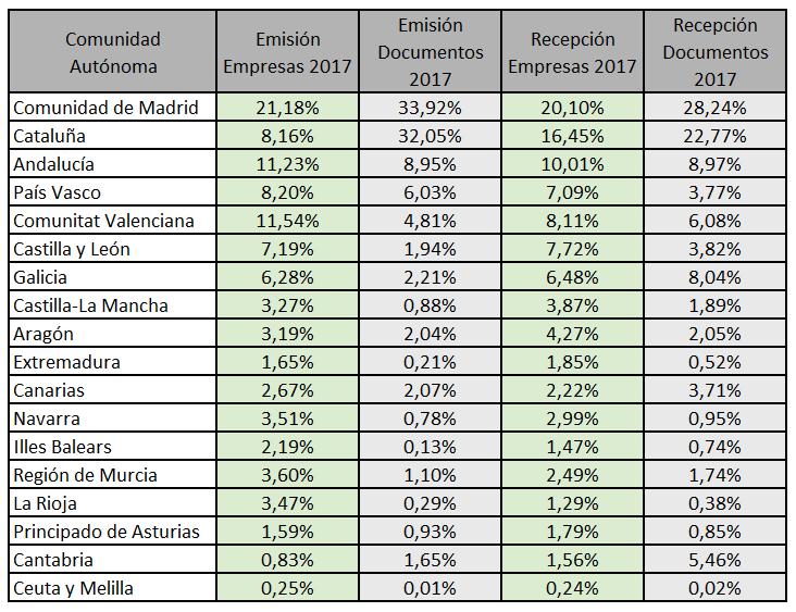 Datos Estudio Factura electrónica España 2016-2017.png