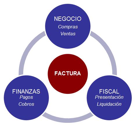 Factura-tres-enfoques.png