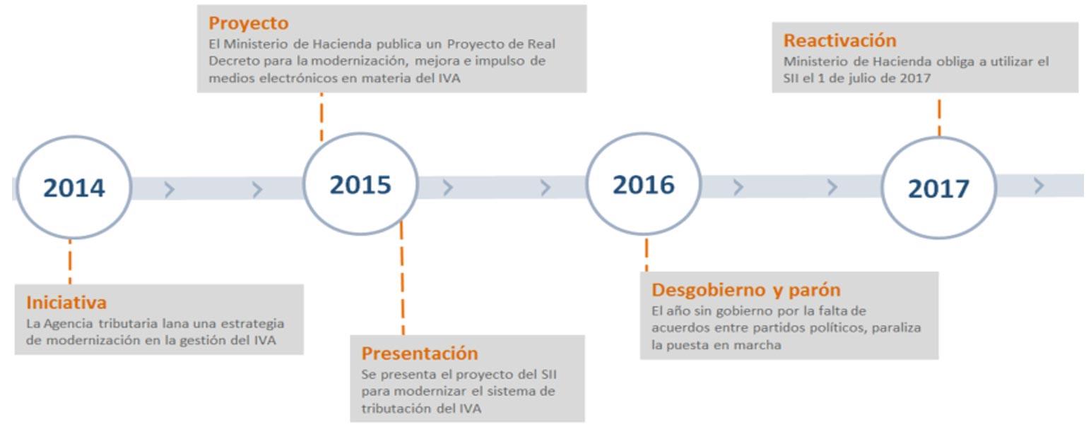 Calendario SII - Suministro Inmediato de Informacion AEAT