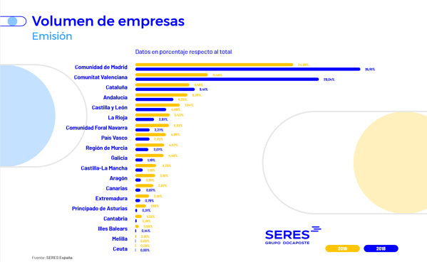 volumen empresas emisión